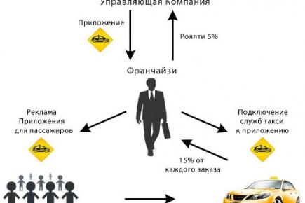 Франшиза еTaxi24. Уникальная  европейская технология теперь и в России!
