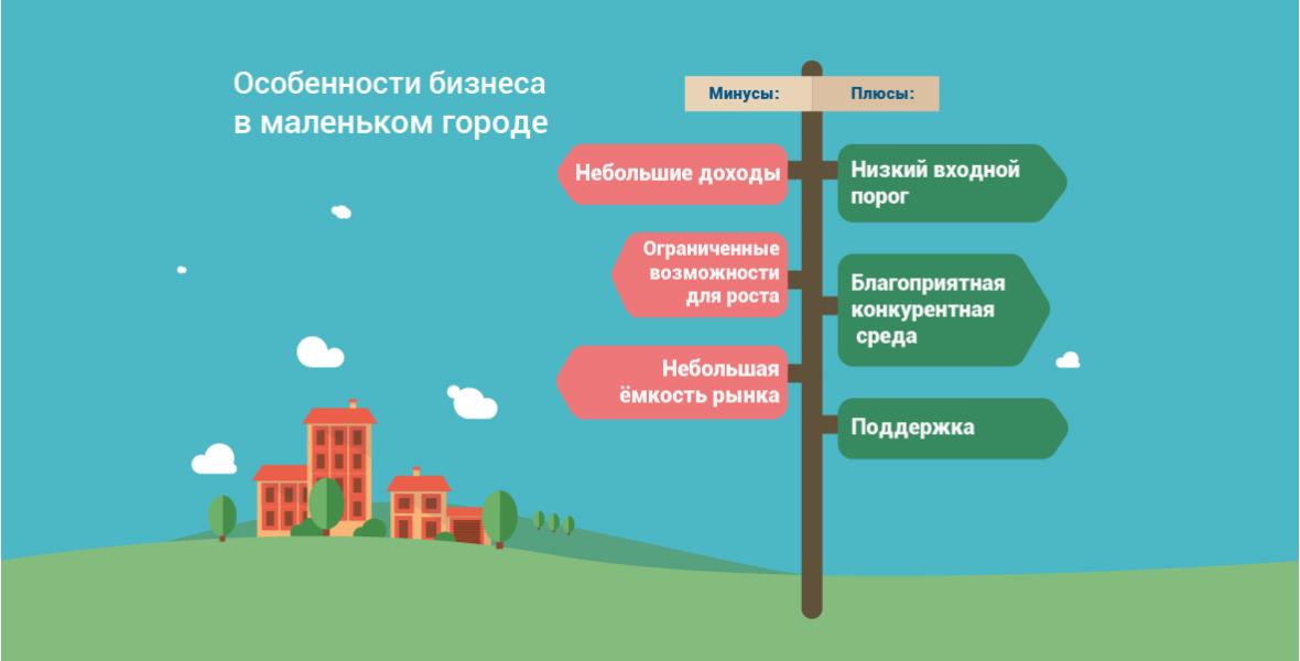 Изображение - Выбираем идею малого бизнеса в маленьком городе infor1-01-H7Ru1R.1180x600