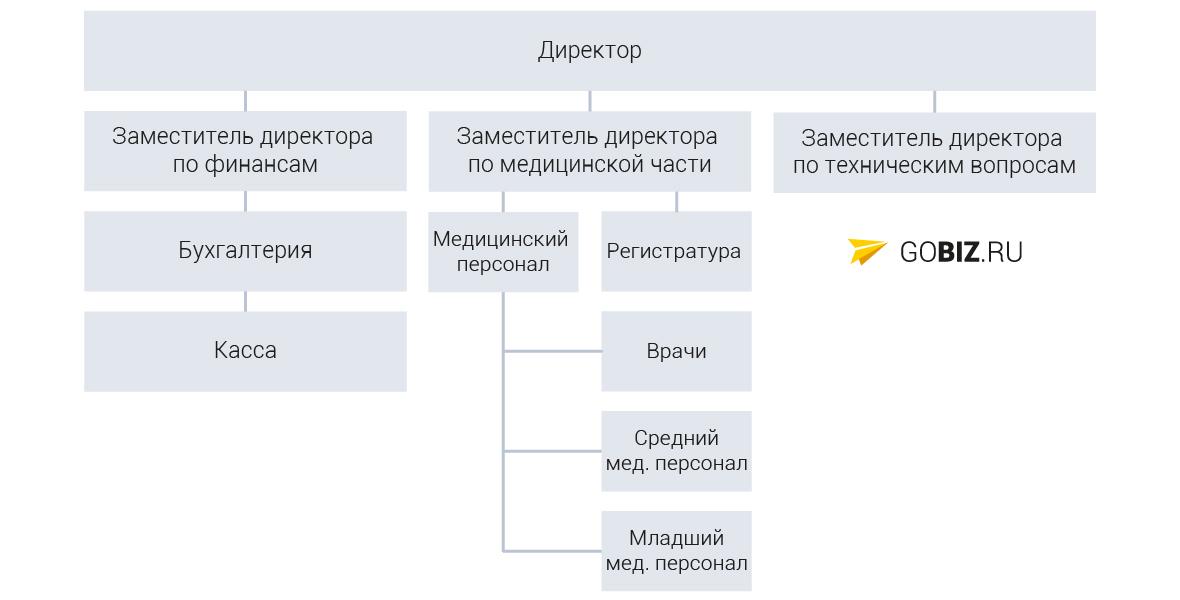 Примеры бизнес план медицина бизнес идеи для начинающих форум
