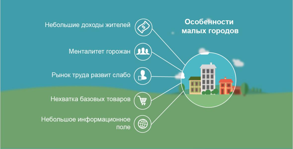 Идеи малого бизнеса кемерово чеснок выращивание бизнес план