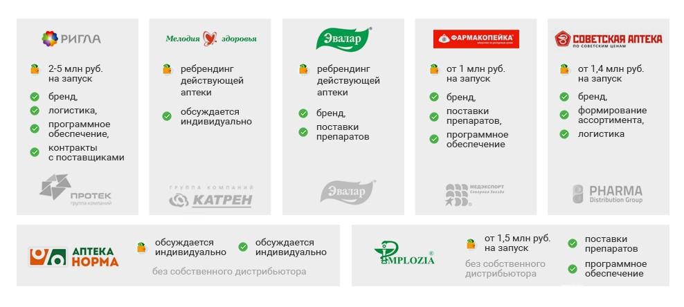 Изображение - Как открыть аптеку с нуля по франшизе 9R4Su6_res