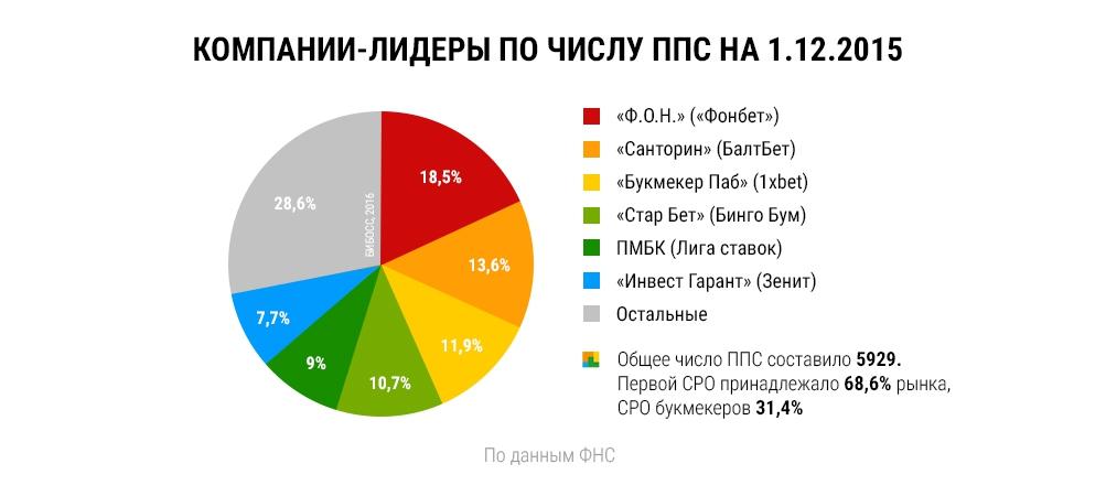 Стоимость франшизы букмекерской конторы ф. о. н