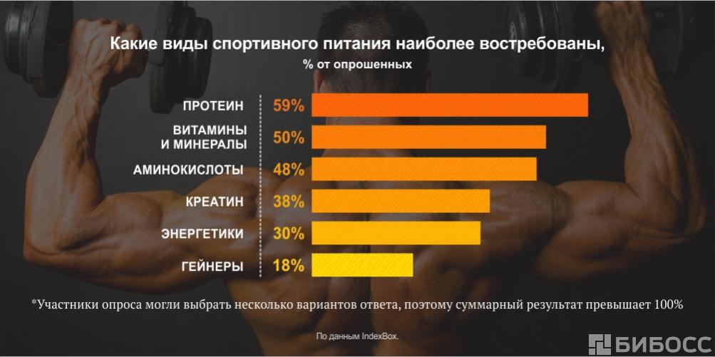 Другая часть аудитории — те, кто ищут банально «протеин самовывоз» или  «BCAA купить в Москве дёшево». Им зачастую не важен бренд, а решающий  фактор — это ... 7f41594b40f