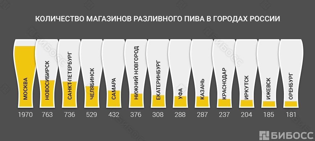 Добавки пищевые для кондитерского производства в России