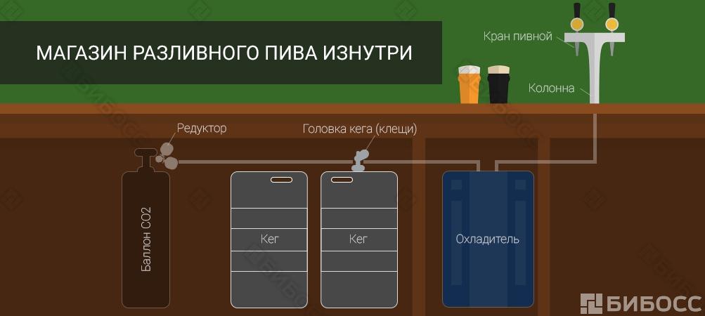 установленного открыть магазин разливного пива с нуля Воронежской области водители